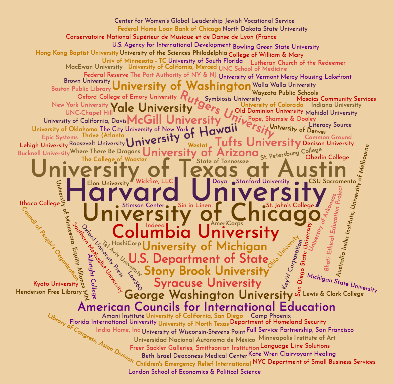 LP Alumni Employers Word Cloud