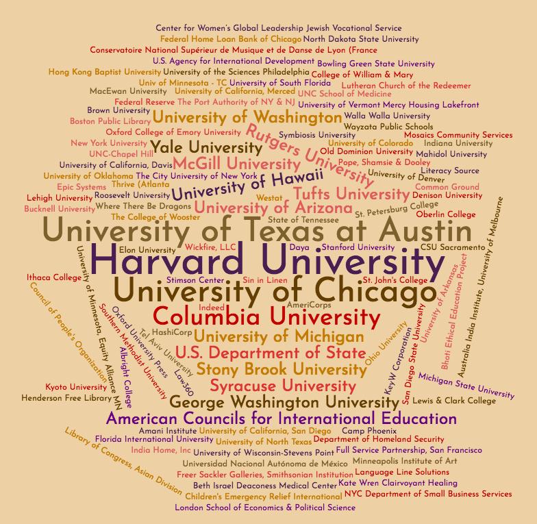 LP Alumni Employers Word Cloud